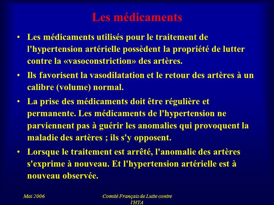 Mai 2006Comité Français de Lutte contre l'HTA Les médicaments Les médicaments utilisés pour le traitement de l'hypertension artérielle possèdent la pr