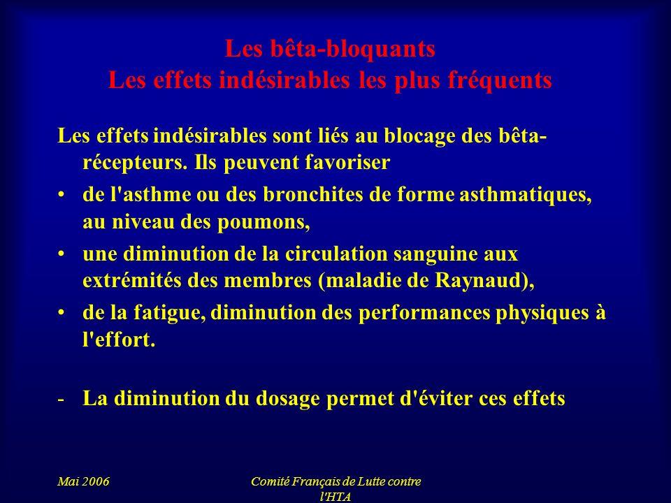 Mai 2006Comité Français de Lutte contre l'HTA Les bêta-bloquants Les effets indésirables les plus fréquents Les effets indésirables sont liés au bloca