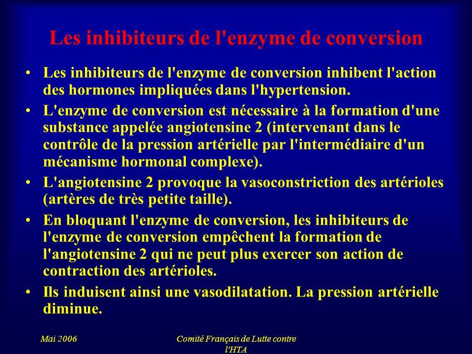 Mai 2006Comité Français de Lutte contre l'HTA Les inhibiteurs de l'enzyme de conversion Les inhibiteurs de l'enzyme de conversion inhibent l'action de