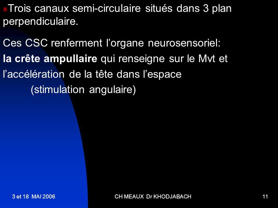 3 et 18 MAI 2006CH MEAUX Dr KHODJABACH11 Ces CSC renferment lorgane neurosensoriel: la crête ampullaire qui renseigne sur le Mvt et laccélération de l