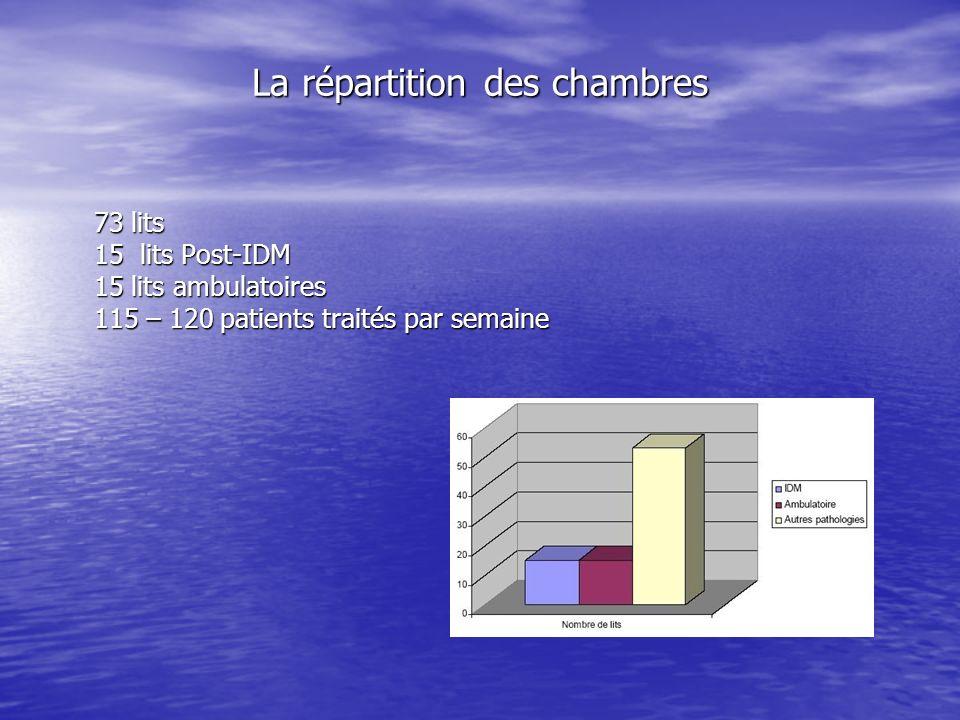 La répartition des chambres 73 lits 15 lits Post-IDM 15 lits ambulatoires 115 – 120 patients traités par semaine