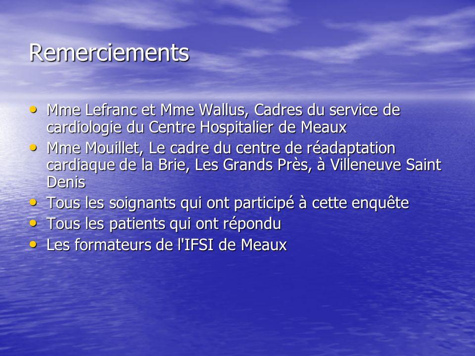 Remerciements Mme Lefranc et Mme Wallus, Cadres du service de cardiologie du Centre Hospitalier de Meaux Mme Lefranc et Mme Wallus, Cadres du service