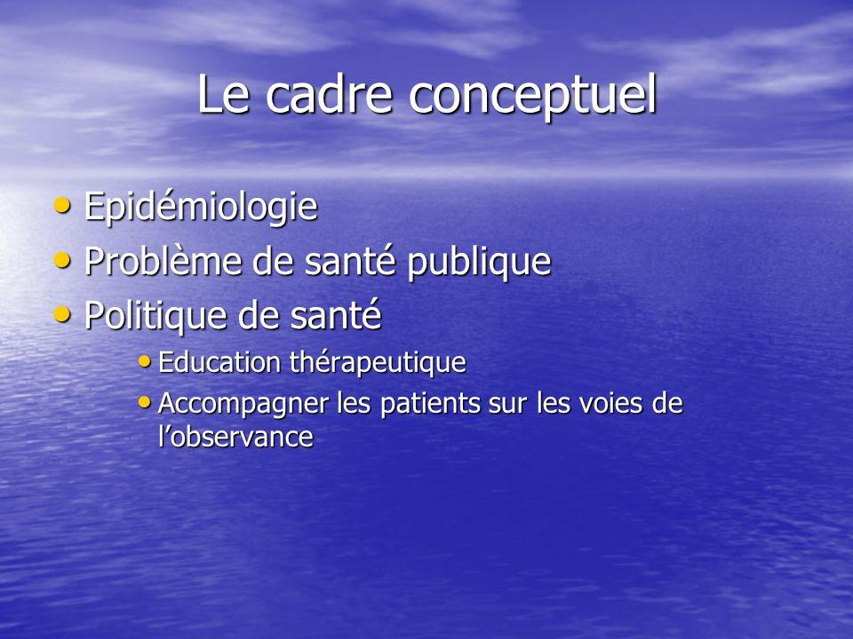 Le cadre conceptuel Epidémiologie Epidémiologie Problème de santé publique Problème de santé publique Politique de santé Politique de santé Education