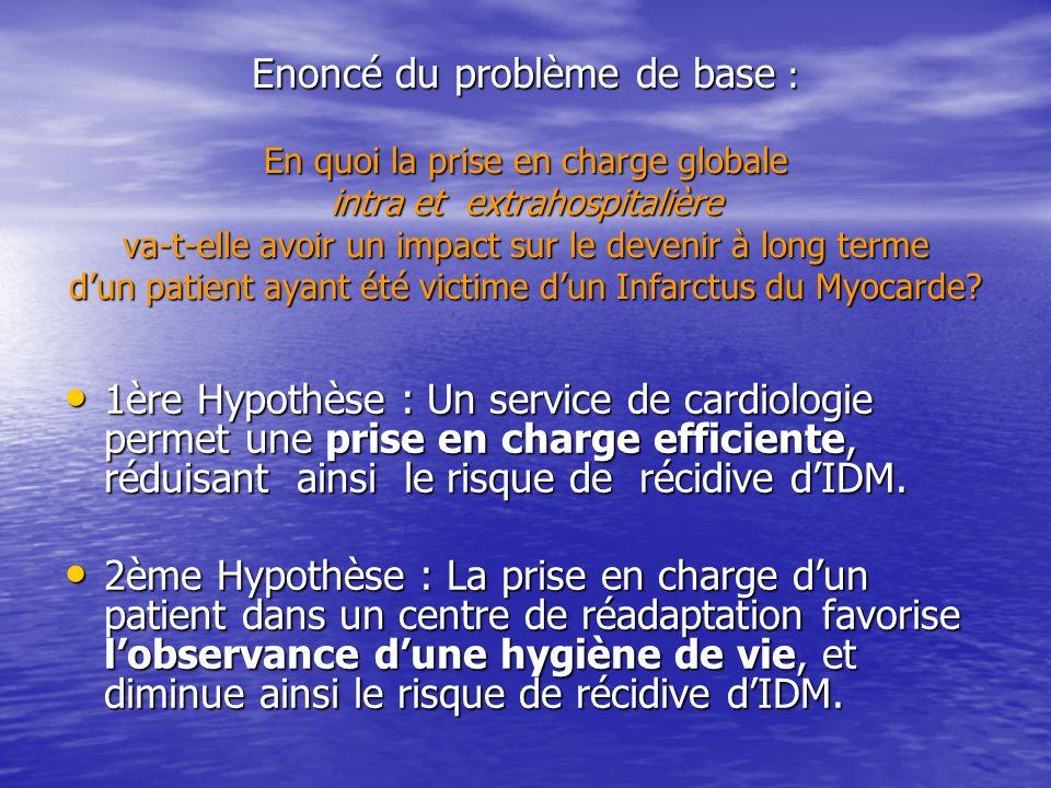 Hypothèse 1 : Un service de cardiologie permet une prise en charge efficiente, réduisant ainsi le risque de récidive dIDM.