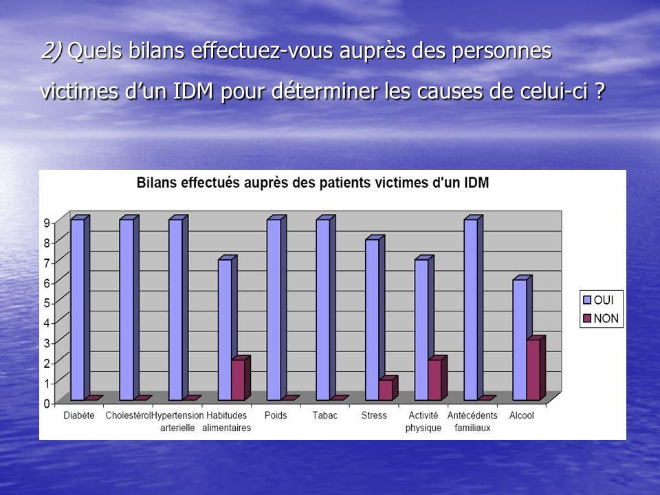 2) Quels bilans effectuez-vous auprès des personnes victimes dun IDM pour déterminer les causes de celui-ci ?