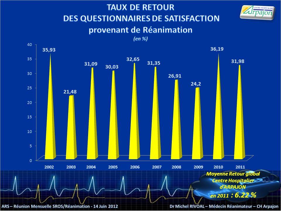 2002200320042005200620072008200920102011 Moyenne Retour global Centre Hospitalier dARPAJON en 2011 : 6.22 % Moyenne Retour global Centre Hospitalier dARPAJON en 2011 : 6.22 %
