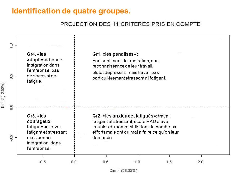 6 - - Identification de quatre groupes. Gr1.