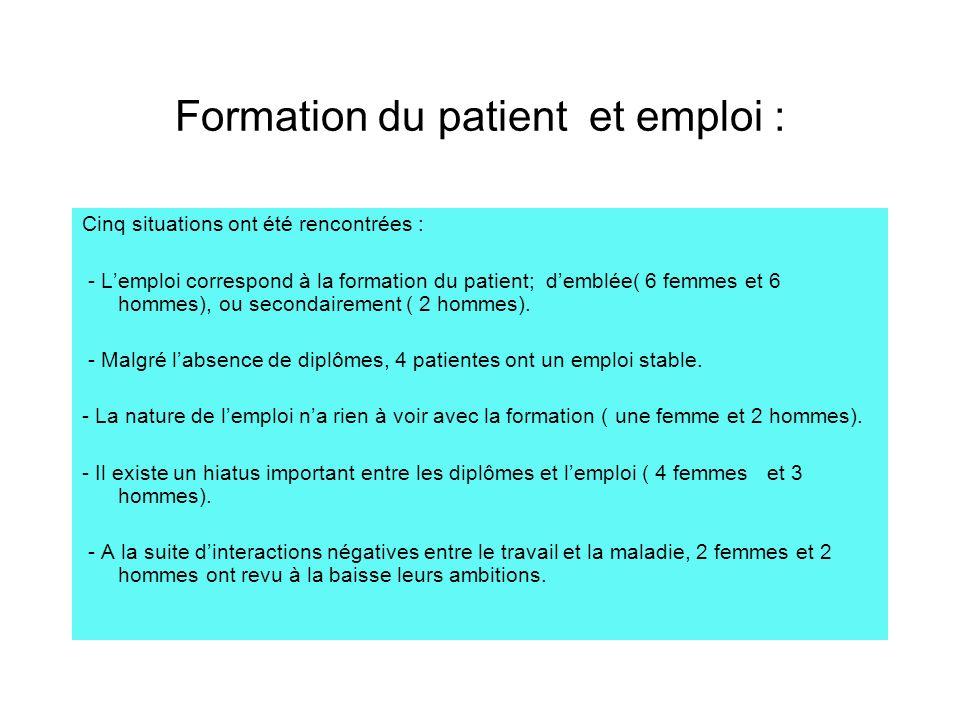Lemploi : examen plus détaillé La quasi-totalité de ces patients exerce une profession.