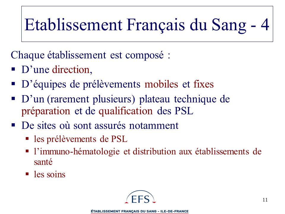 11 Etablissement Français du Sang - 4 Chaque établissement est composé : Dune direction, Déquipes de prélèvements mobiles et fixes Dun (rarement plusi