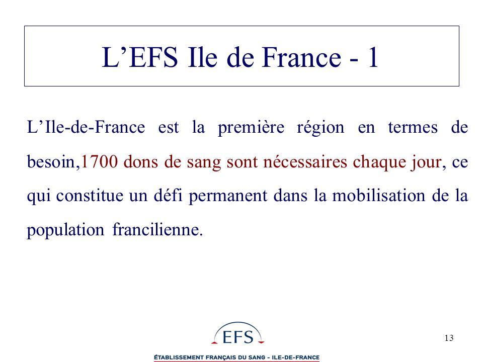 13 LEFS Ile de France - 1 LIle-de-France est la première région en termes de besoin,1700 dons de sang sont nécessaires chaque jour, ce qui constitue u