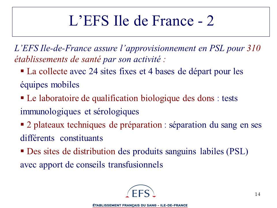 14 LEFS Ile-de-France assure lapprovisionnement en PSL pour 310 établissements de santé par son activité : La collecte avec 24 sites fixes et 4 bases