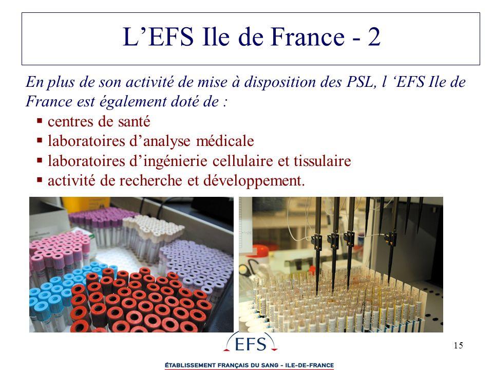 15 En plus de son activité de mise à disposition des PSL, l EFS Ile de France est également doté de : centres de santé laboratoires danalyse médicale