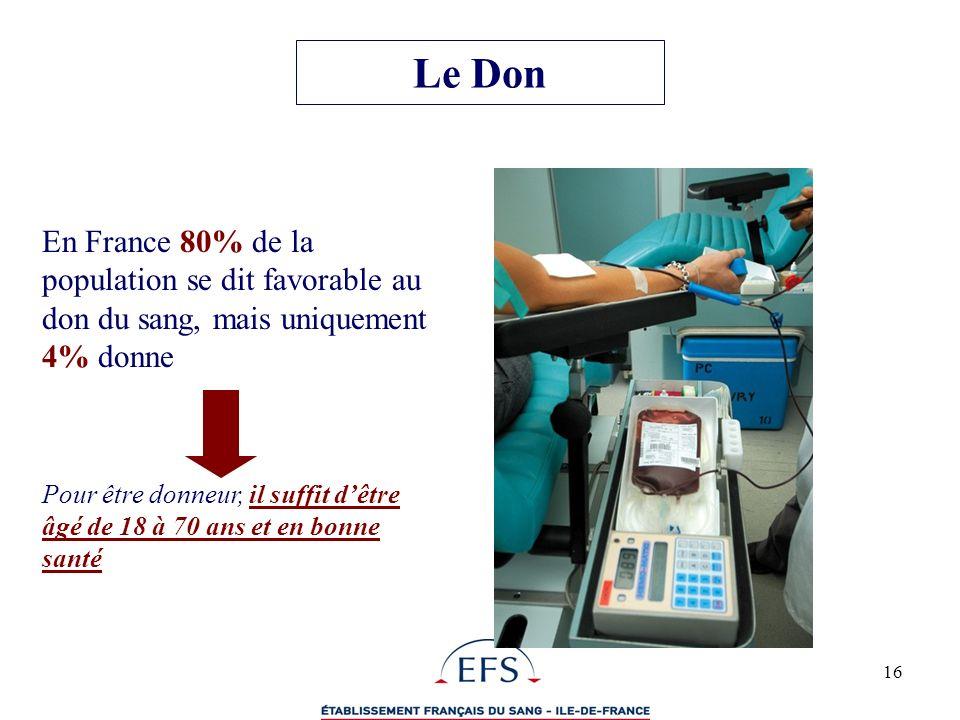 16 En France 80% de la population se dit favorable au don du sang, mais uniquement 4% donne Pour être donneur, il suffit dêtre âgé de 18 à 70 ans et e