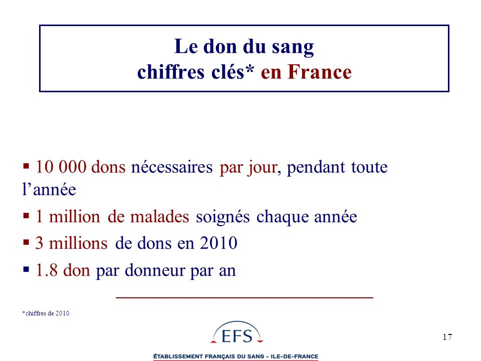17 Le don du sang chiffres clés* en France 10 000 dons nécessaires par jour, pendant toute lannée 1 million de malades soignés chaque année 3 millions