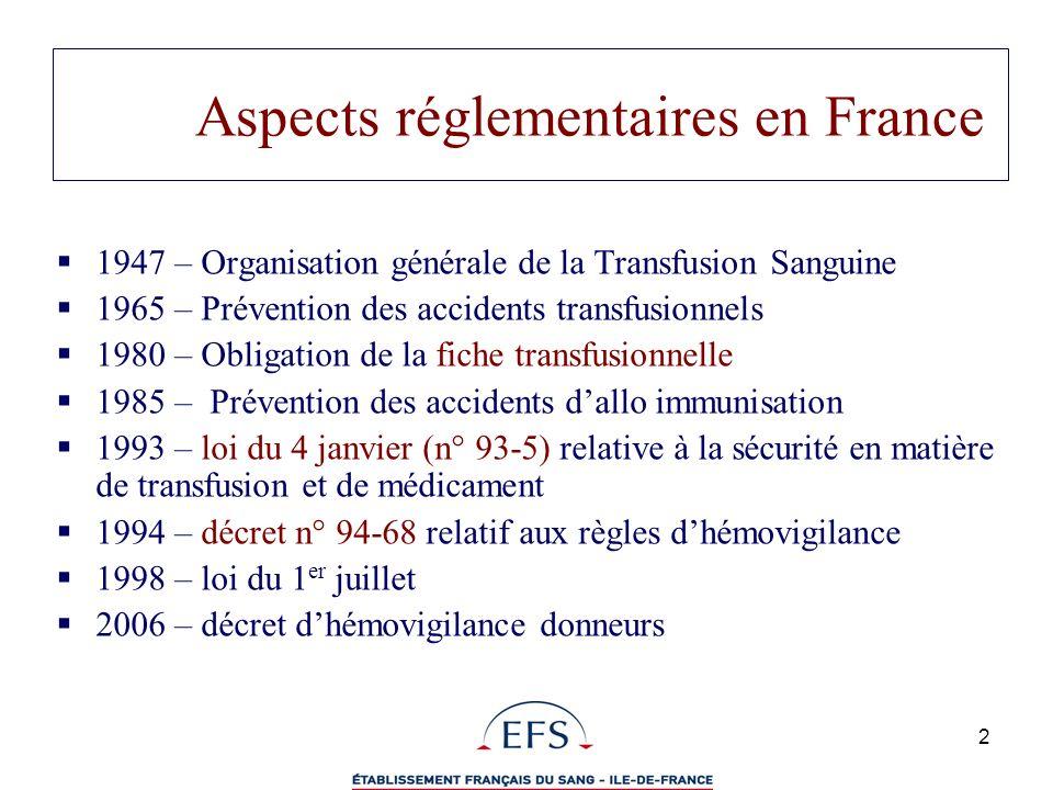 2 Aspects réglementaires en France 1947 – Organisation générale de la Transfusion Sanguine 1965 – Prévention des accidents transfusionnels 1980 – Obli