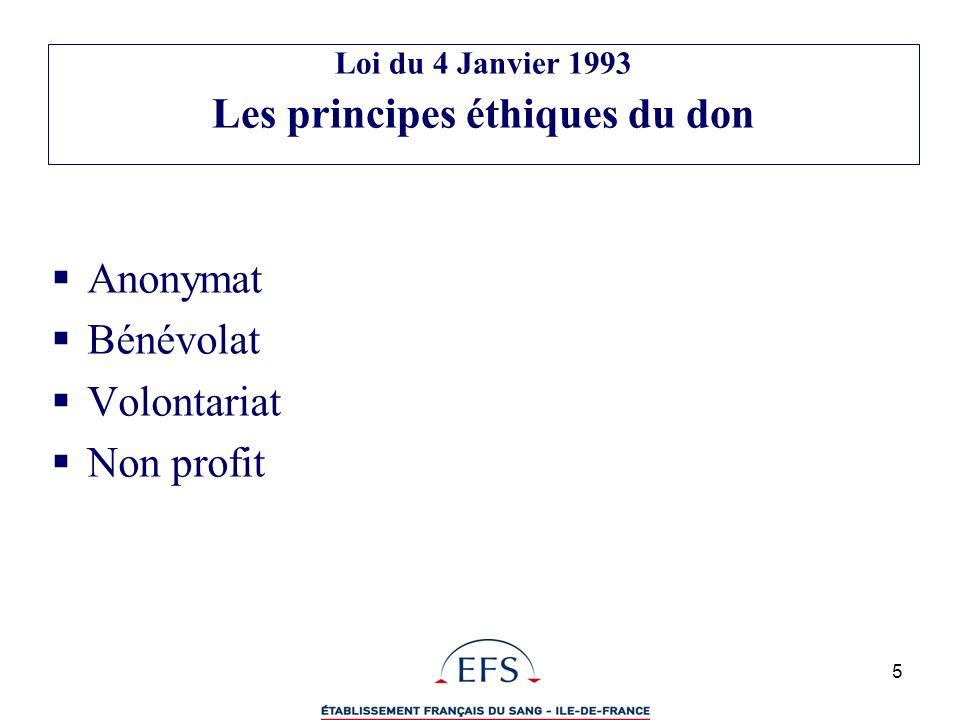 6 Loi du 1er Juillet 1998 Réaffirme les Principes Éthiques du Don Crée lOpérateur Unique : Établissement Français du Sang (EFS) Renforce la sécurité des produits de santé par la création de lAgence Française de Sécurité Sanitaire des Produits de Santé (AFSSaPS) – LANSM (Agence nationale de sécurité du médicament et des produits de santé ) Réorganise les schémas territoriaux