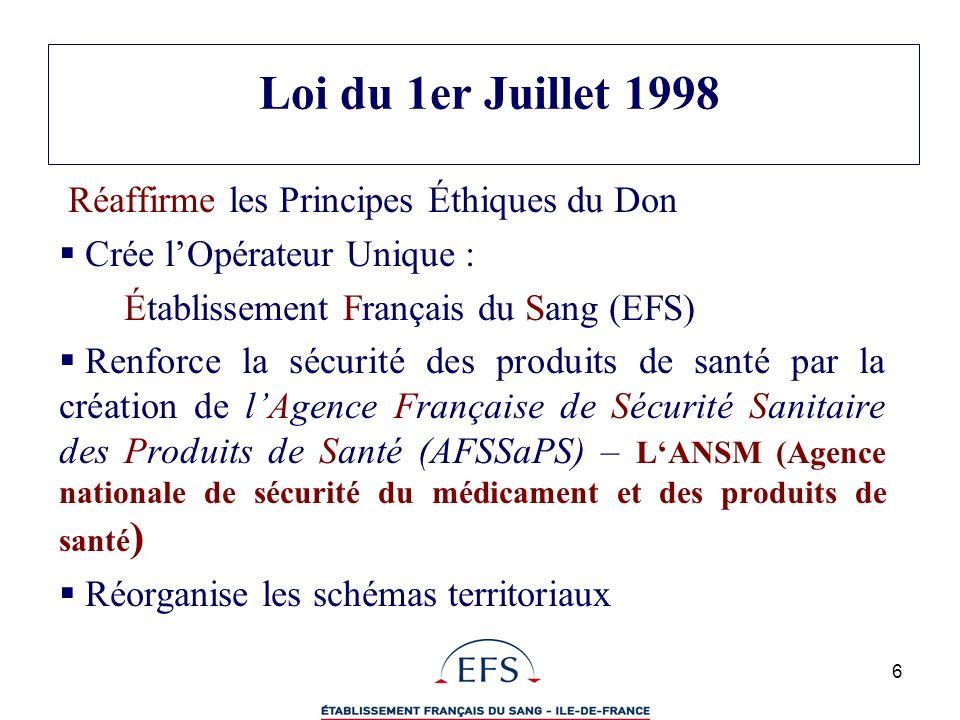 6 Loi du 1er Juillet 1998 Réaffirme les Principes Éthiques du Don Crée lOpérateur Unique : Établissement Français du Sang (EFS) Renforce la sécurité d