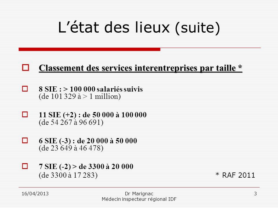 16/04/2013Dr Marignac Médecin inspecteur régional IDF 3 Létat des lieux (suite) Classement des services interentreprises par taille * Classement des s