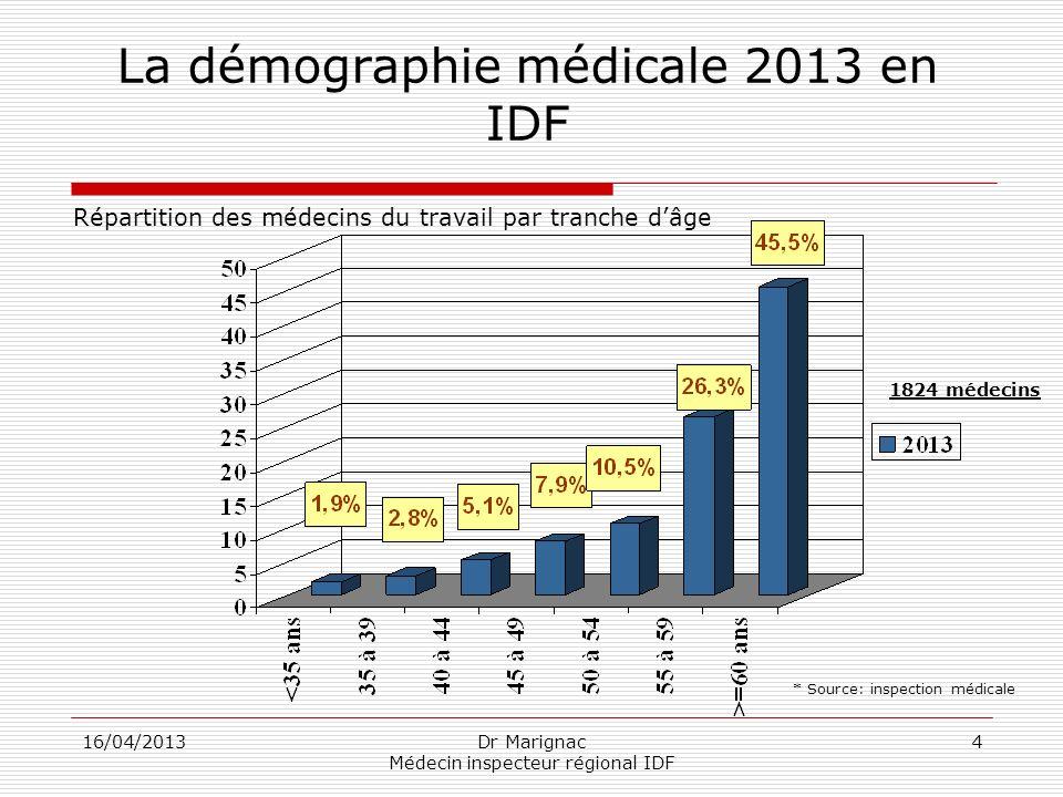 16/04/2013Dr Marignac Médecin inspecteur régional IDF 4 La démographie médicale 2013 en IDF Répartition des médecins du travail par tranche dâge * Sou