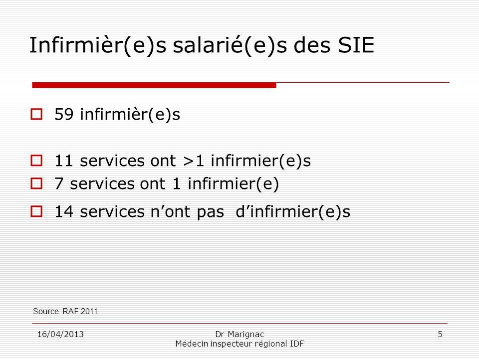 16/04/2013Dr Marignac Médecin inspecteur régional IDF 5 Infirmièr(e)s salarié(e)s des SIE 59 infirmièr(e)s 11 services ont >1 infirmier(e)s 7 services