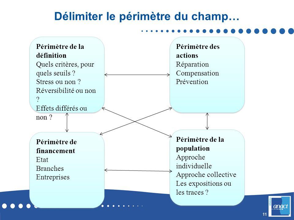 11 Délimiter le périmètre du champ… Périmètre de la définition Quels critères, pour quels seuils .