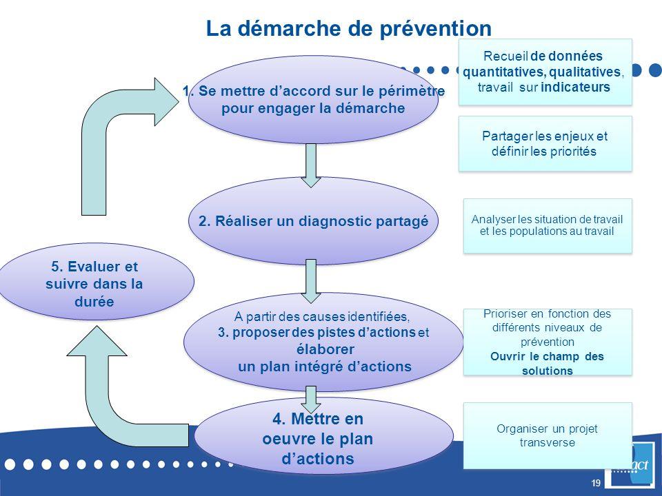 19 La démarche de prévention 1.Se mettre daccord sur le périmètre pour engager la démarche 1.