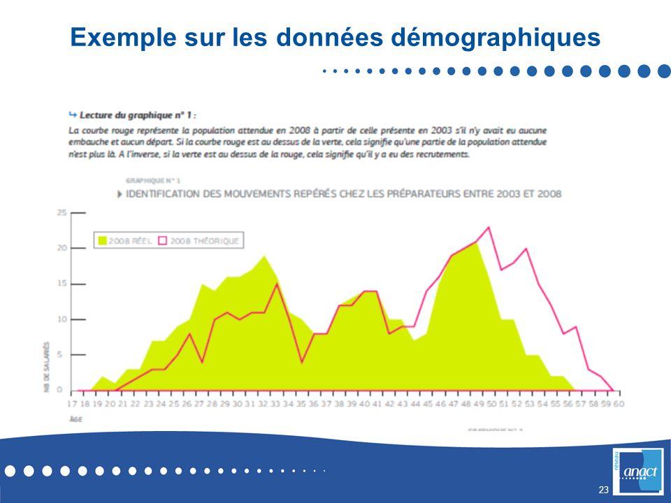23 Exemple sur les données démographiques