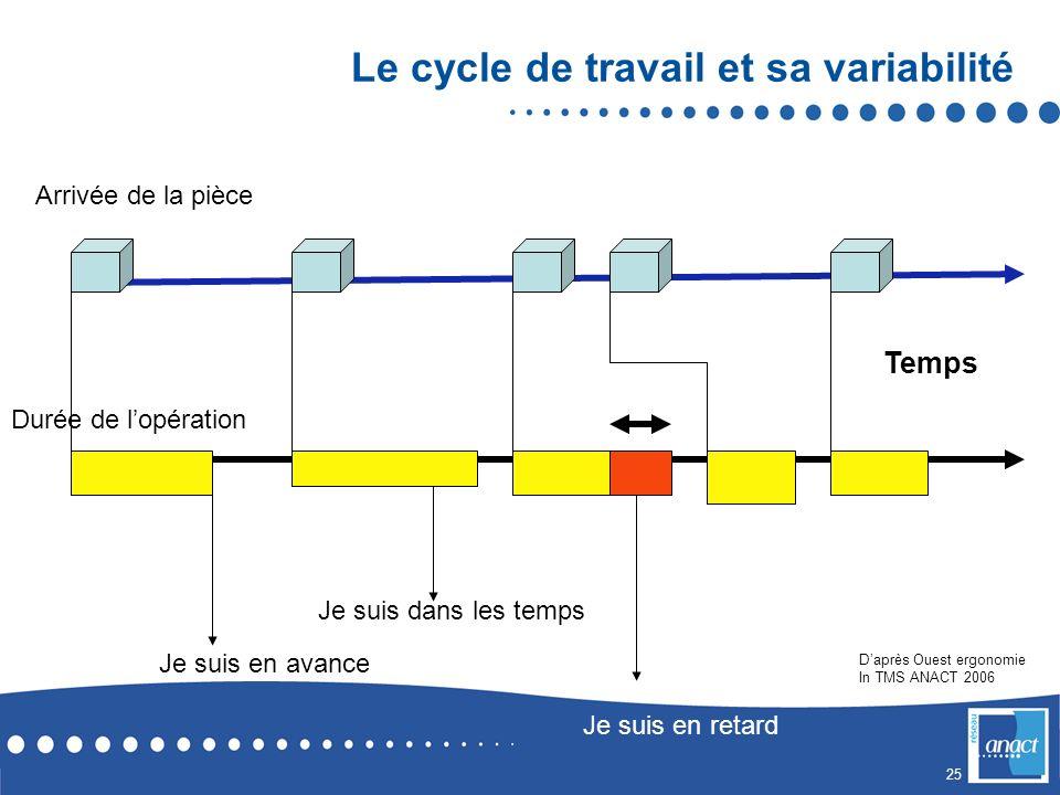 25 Le cycle de travail et sa variabilité Arrivée de la pièce Temps Durée de lopération Je suis dans les temps Je suis en avance Je suis en retard Daprès Ouest ergonomie In TMS ANACT 2006