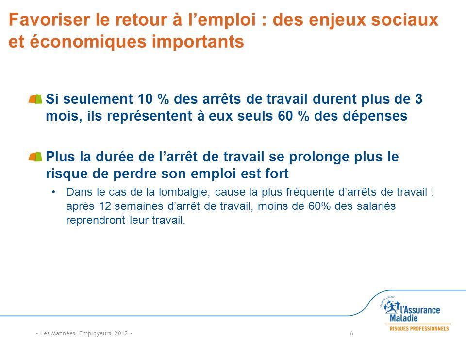 Favoriser le retour à lemploi : des enjeux sociaux et économiques importants Si seulement 10 % des arrêts de travail durent plus de 3 mois, ils représ