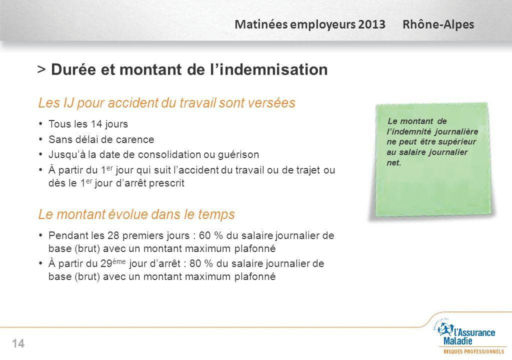 Matinées employeurs 2013 Rhône-Alpes >Durée et montant de lindemnisation Les IJ pour accident du travail sont versées Tous les 14 jours Sans délai de