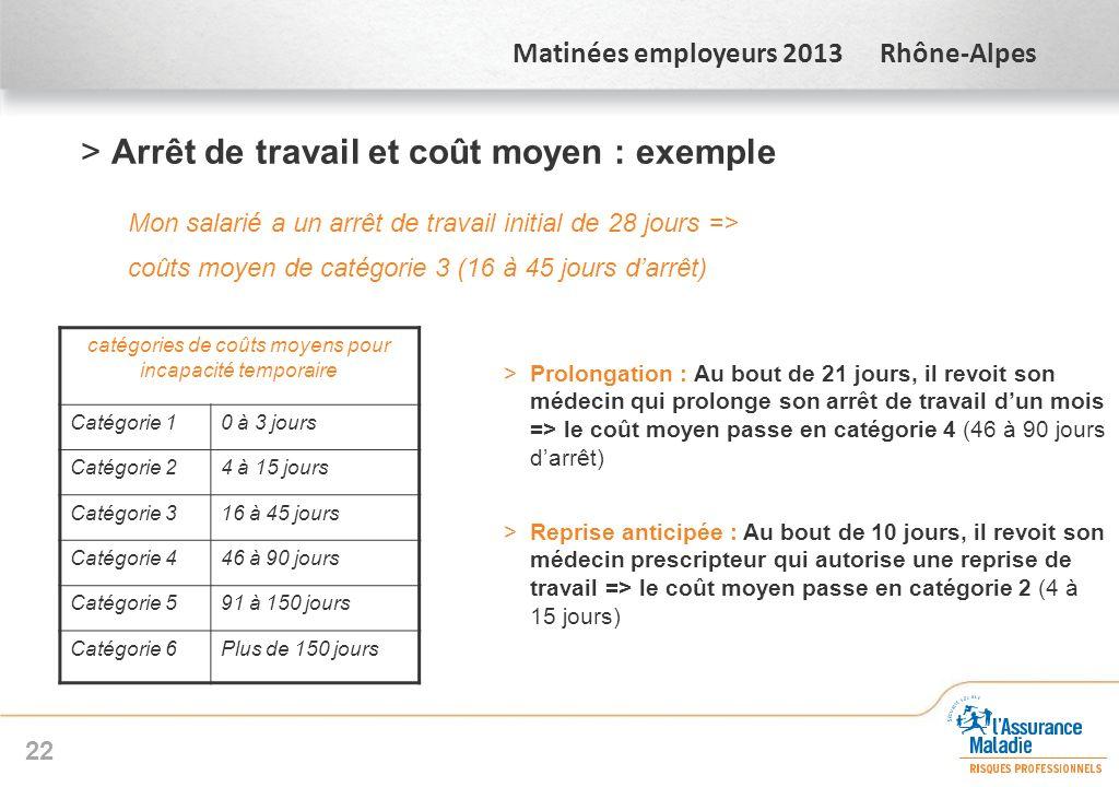 Matinées employeurs 2013 Rhône-Alpes >Arrêt de travail et coût moyen : exemple Mon salarié a un arrêt de travail initial de 28 jours => coûts moyen de