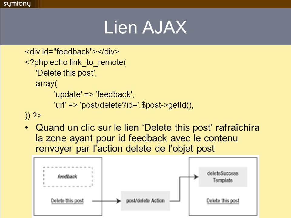Lien AJAX <?php echo link_to_remote( 'Delete this post', array( 'update' => 'feedback', 'url' => 'post/delete?id='.$post->getId(), )) ?> Quand un clic