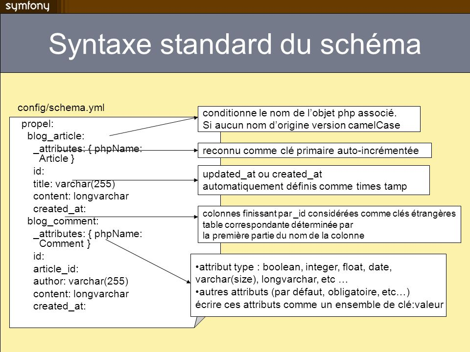 Syntaxe standard du schéma propel: blog_article: _attributes: { phpName: Article } id: title: varchar(255) content: longvarchar created_at: blog_comme