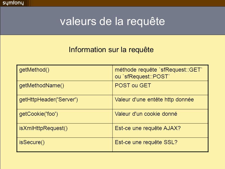 valeurs de la requête getMethod()méthode requête `sfRequest::GET` ou `sfRequest::POST` getMethodName()POST ou GET getHttpHeader('Server')Valeur d'une