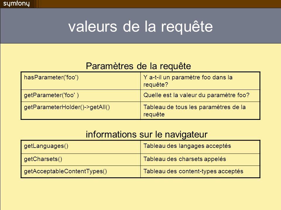 valeurs de la requête hasParameter('foo')Y a-t-il un paramètre foo dans la requête? getParameter('foo' )Quelle est la valeur du paramètre foo? getPara