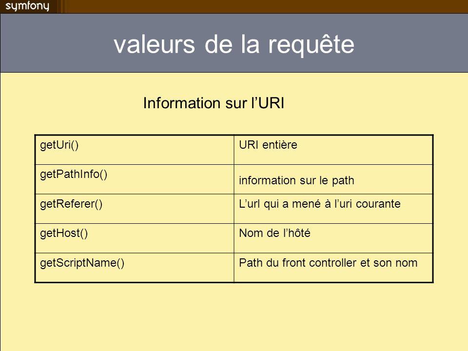valeurs de la requête getUri()URI entière getPathInfo() information sur le path getReferer()Lurl qui a mené à luri courante getHost()Nom de lhôté getS
