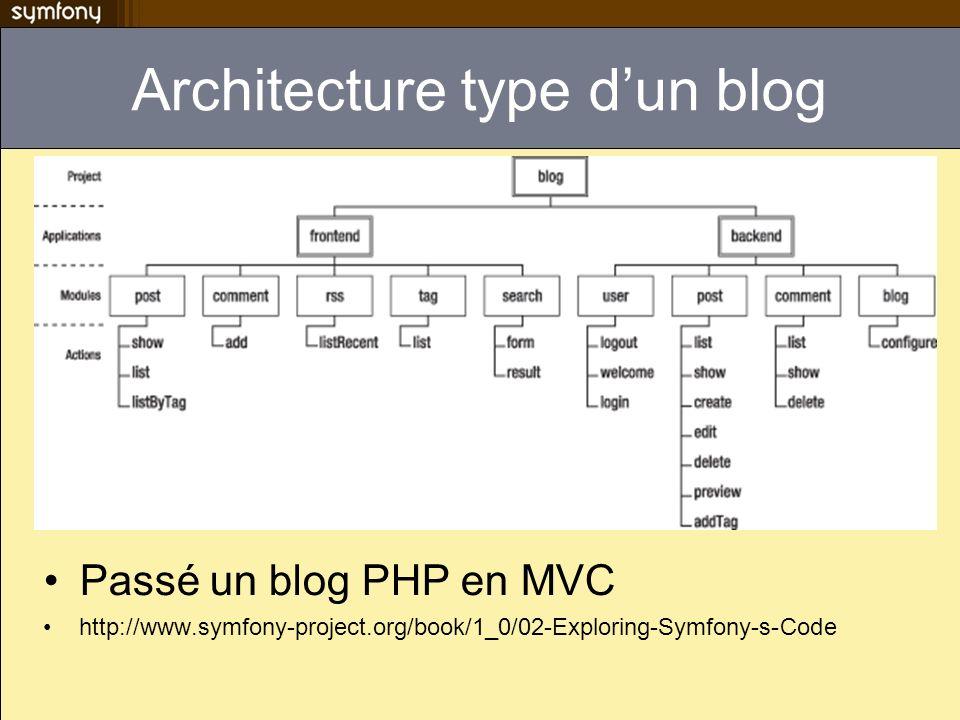 Architecture type dun blog Passé un blog PHP en MVC http://www.symfony-project.org/book/1_0/02-Exploring-Symfony-s-Code