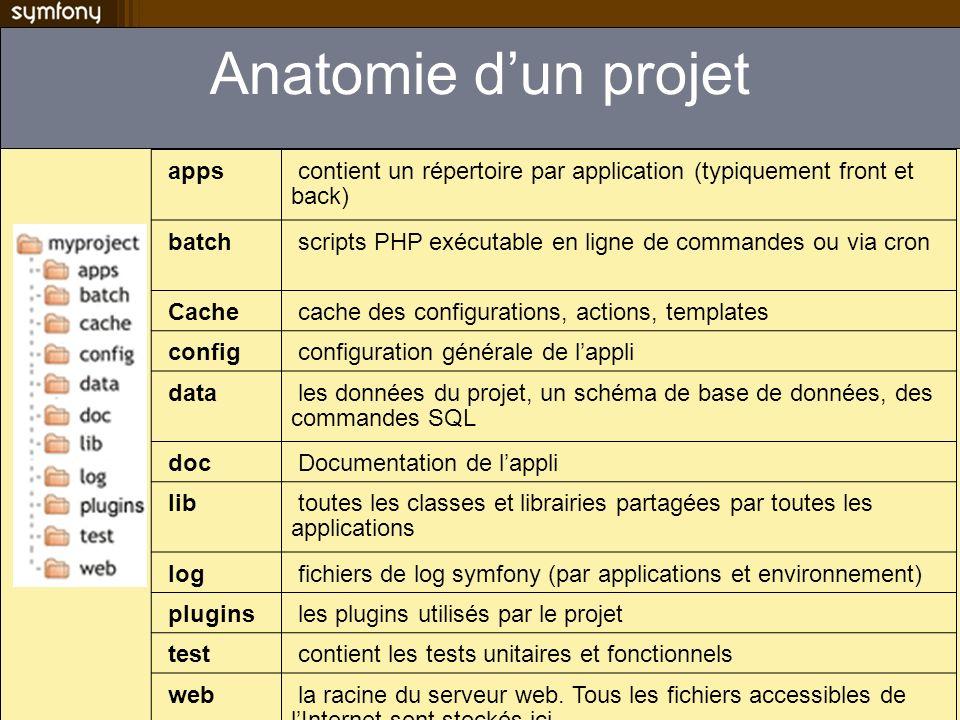 Anatomie dun projet apps contient un répertoire par application (typiquement front et back) batch scripts PHP exécutable en ligne de commandes ou via