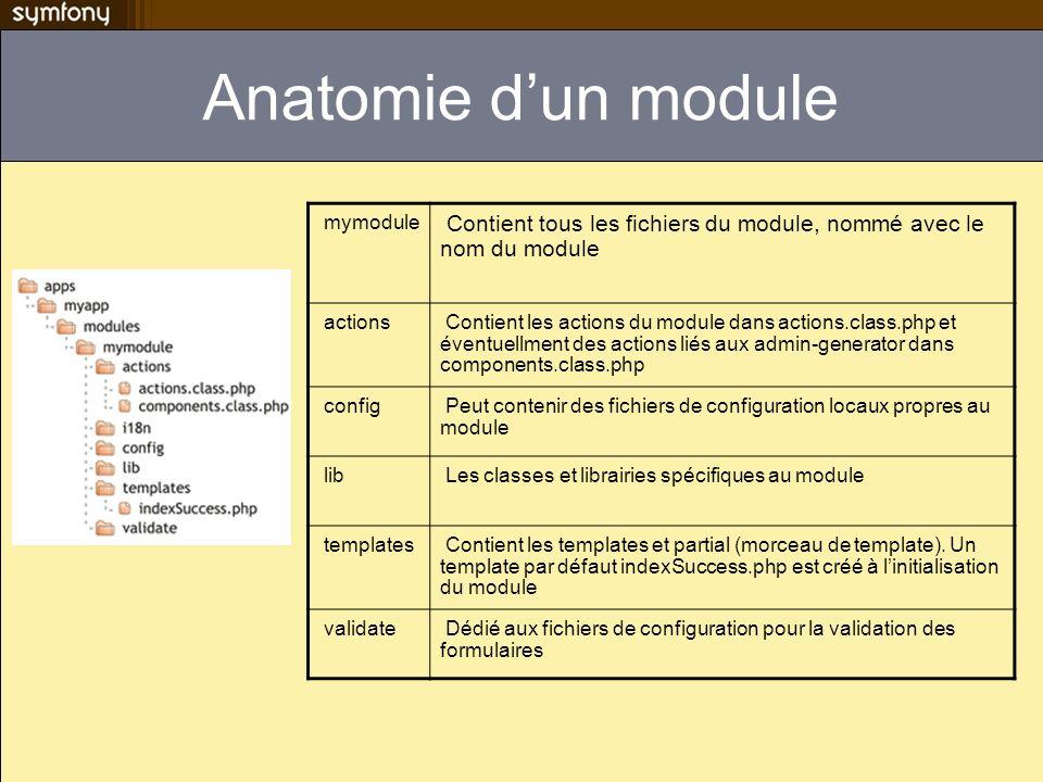 Anatomie dun module mymodule Contient tous les fichiers du module, nommé avec le nom du module actions Contient les actions du module dans actions.cla