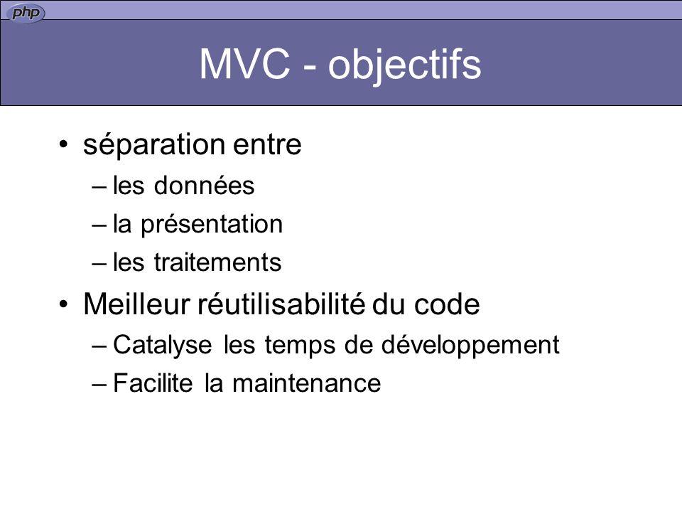MVC - objectifs séparation entre –les données –la présentation –les traitements Meilleur réutilisabilité du code –Catalyse les temps de développement