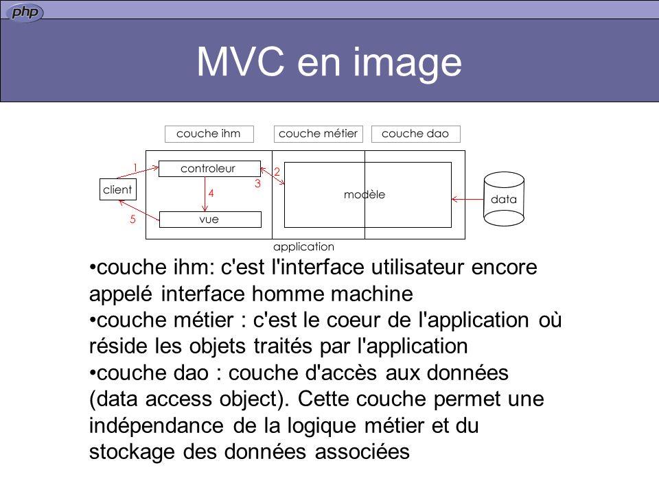 MVC en image couche ihm: c'est l'interface utilisateur encore appelé interface homme machine couche métier : c'est le coeur de l'application où réside
