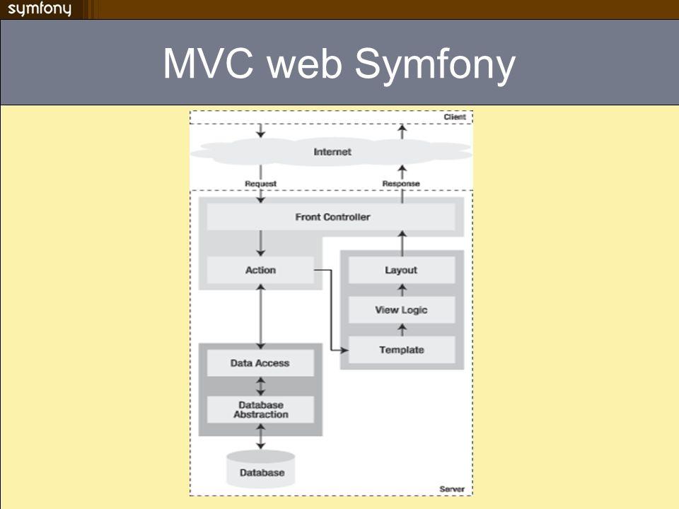 MVC web Symfony