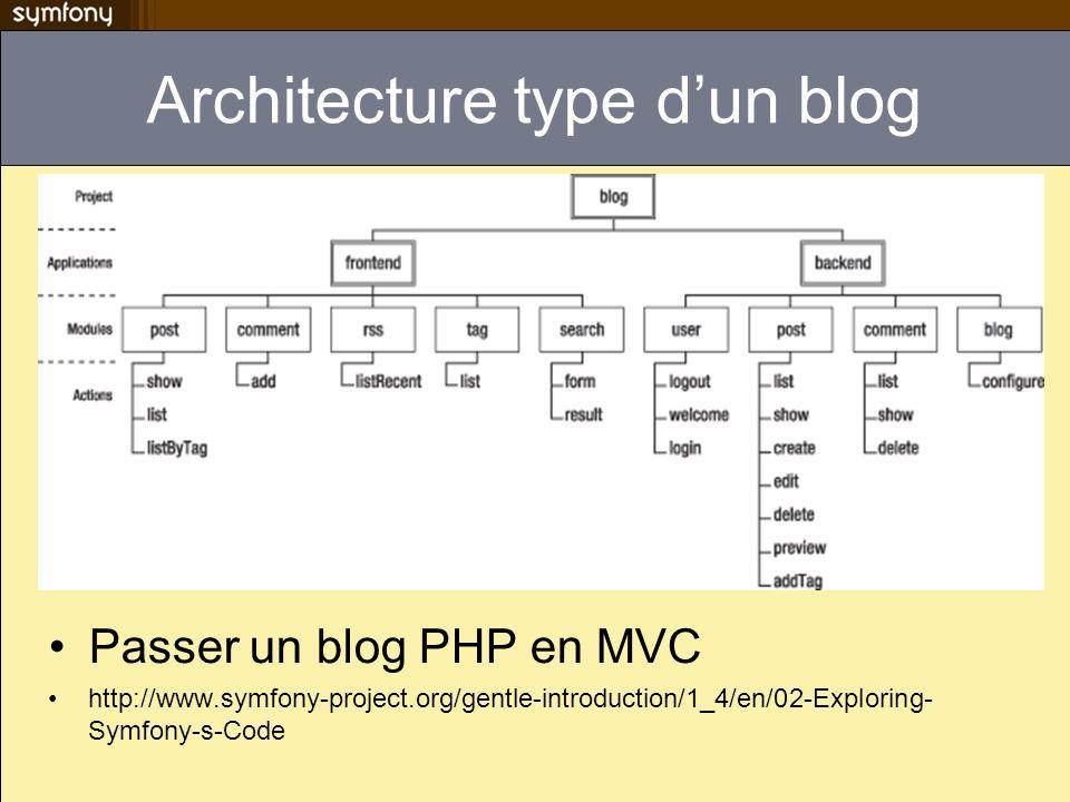 Architecture type dun blog Passer un blog PHP en MVC http://www.symfony-project.org/gentle-introduction/1_4/en/02-Exploring- Symfony-s-Code