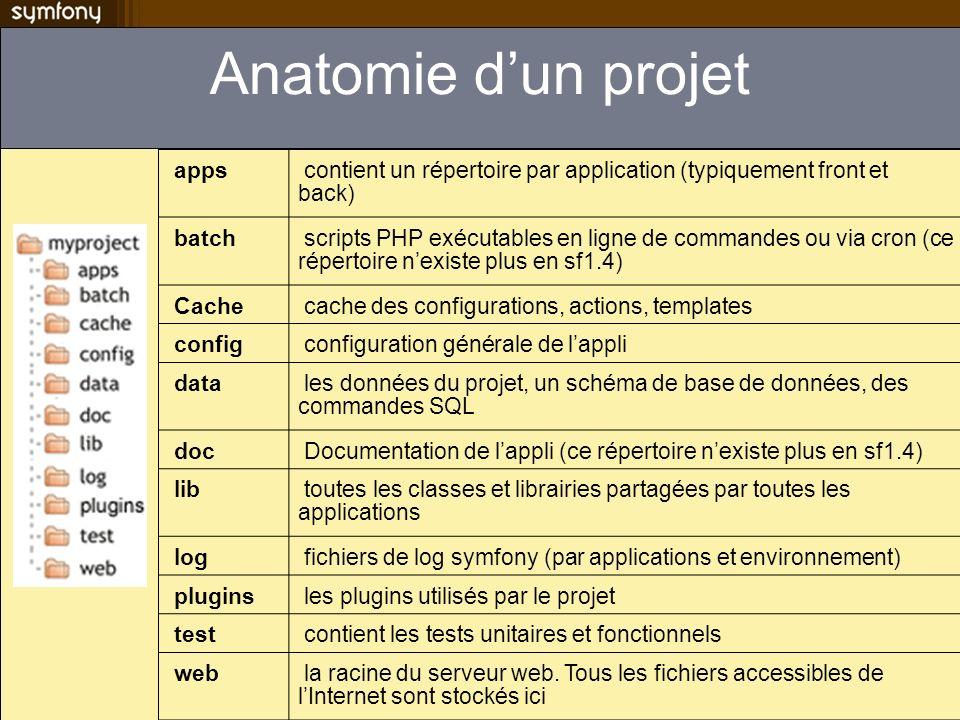 Anatomie dun projet apps contient un répertoire par application (typiquement front et back) batch scripts PHP exécutables en ligne de commandes ou via