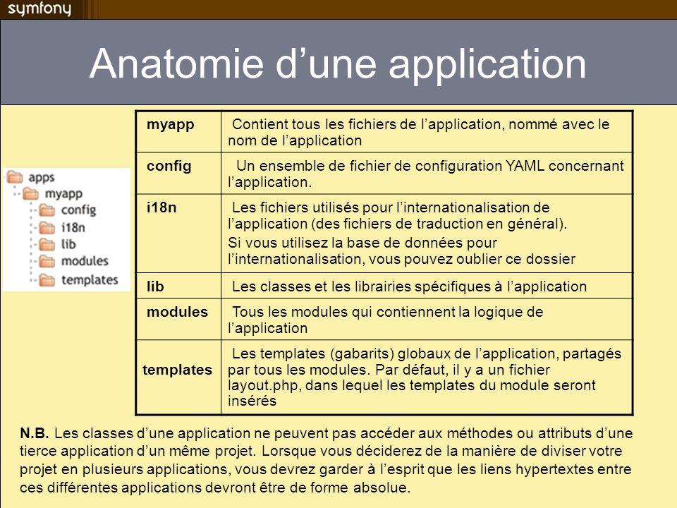 Anatomie dune application myapp Contient tous les fichiers de lapplication, nommé avec le nom de lapplication config Un ensemble de fichier de configuration YAML concernant lapplication.