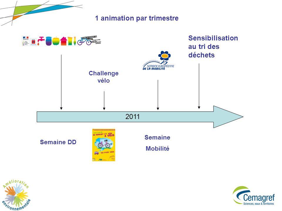 6 2011 Semaine Mobilité Challenge vélo Semaine DD 1 animation par trimestre Sensibilisation au tri des déchets