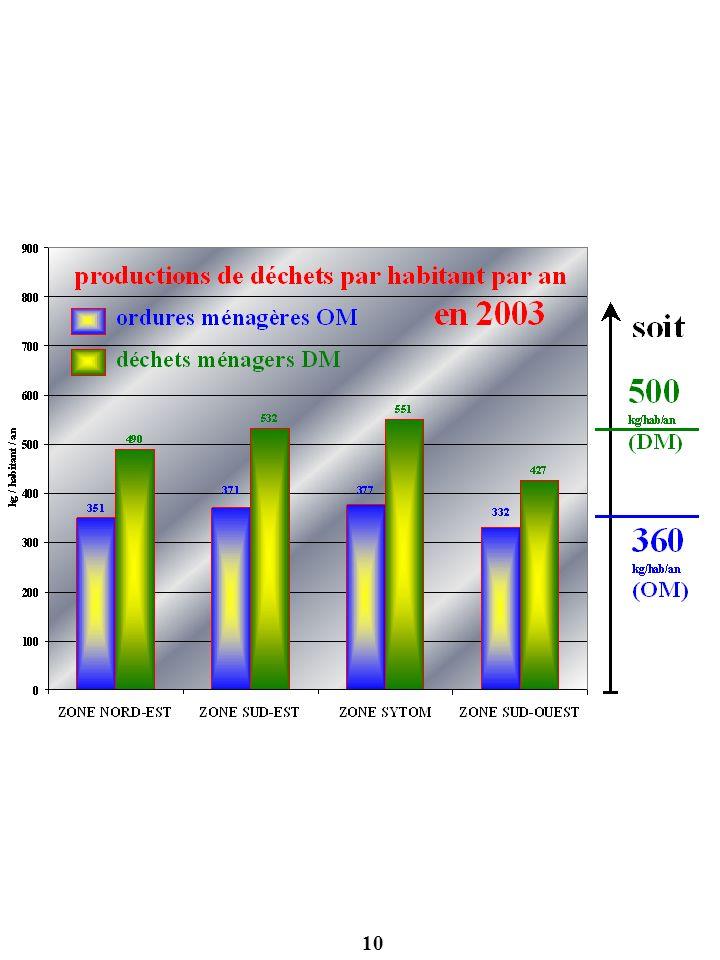 11 les installations de traitement et les collectes sélectives en 2003
