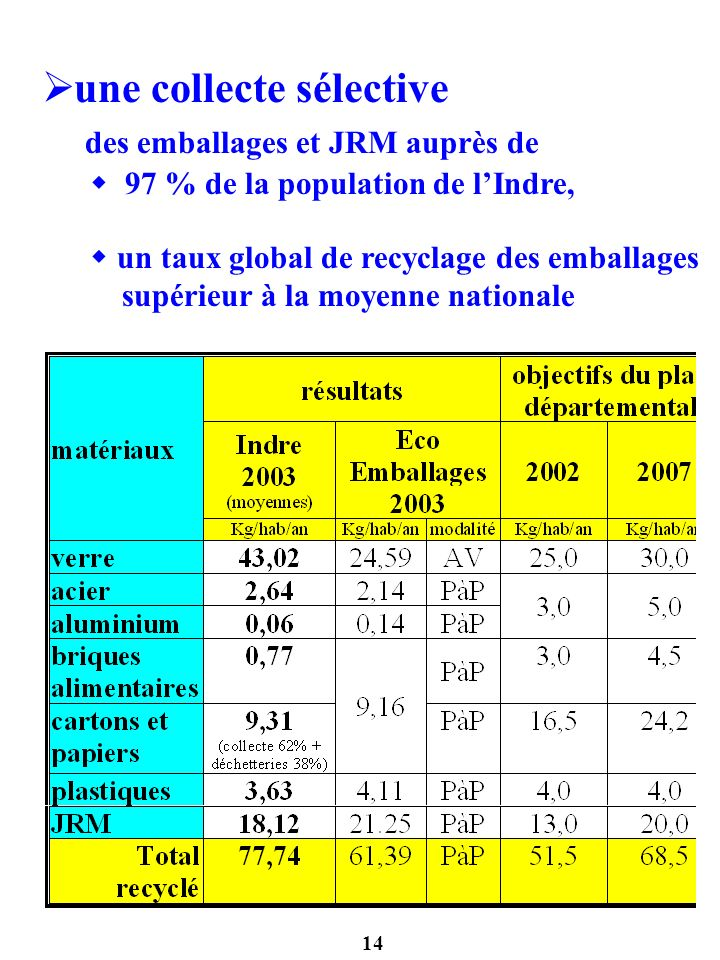 14 une collecte sélective des emballages et JRM auprès de 97 % de la population de lIndre, un taux global de recyclage des emballages supérieur à la m
