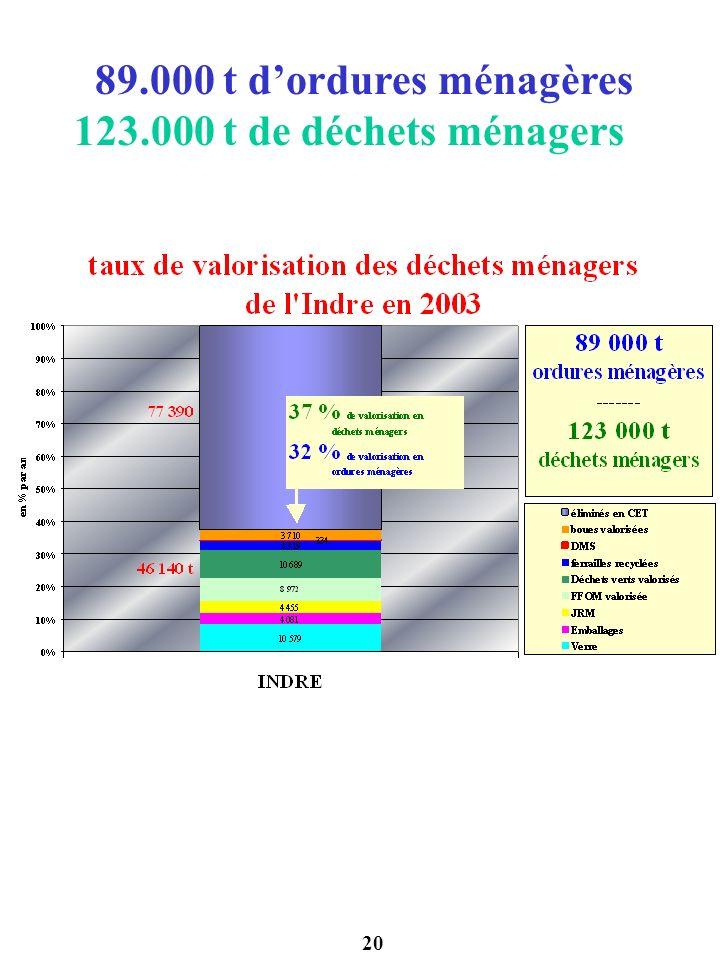 20 89.000 t dordures ménagères 123.000 t de déchets ménagers