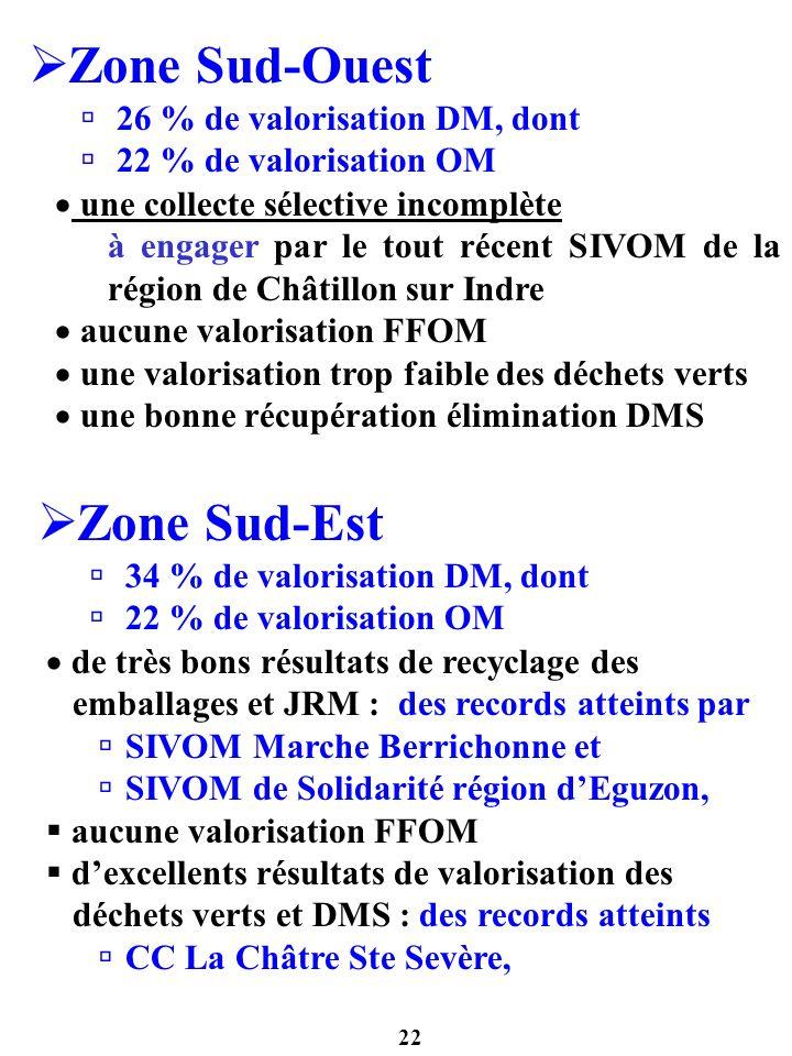 22 Zone Sud-Ouest 26 % de valorisation DM, dont 22 % de valorisation OM une collecte sélective incomplète à engager par le tout récent SIVOM de la rég